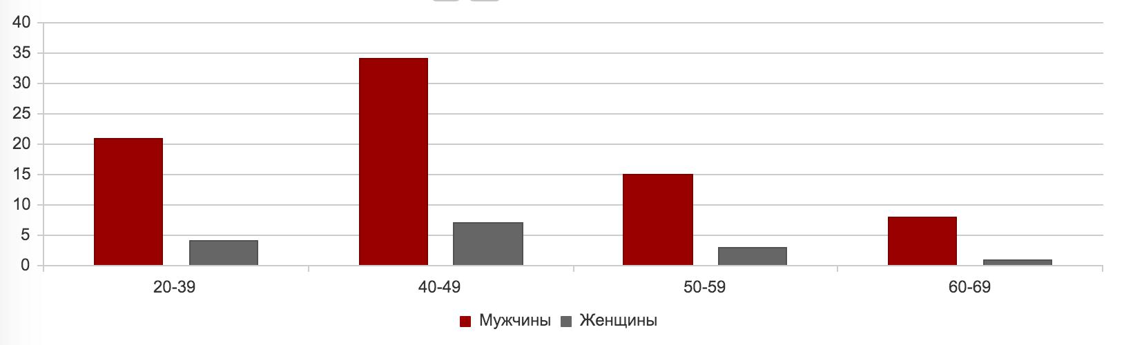 График Столбчатый