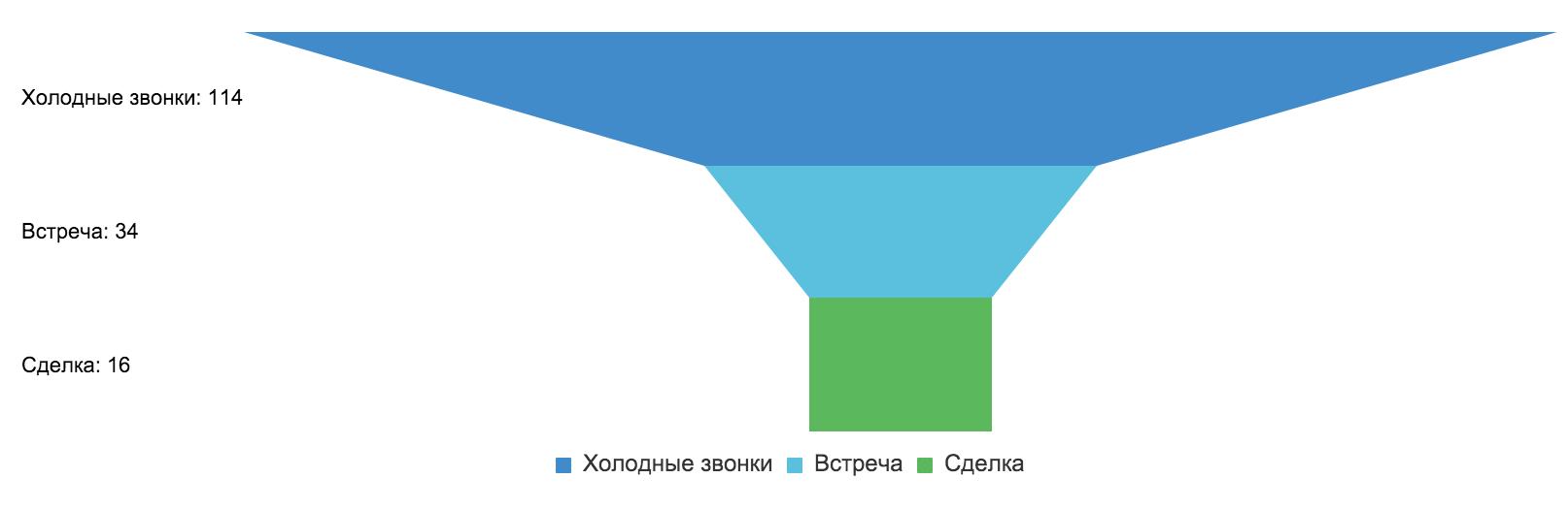 График_воронка