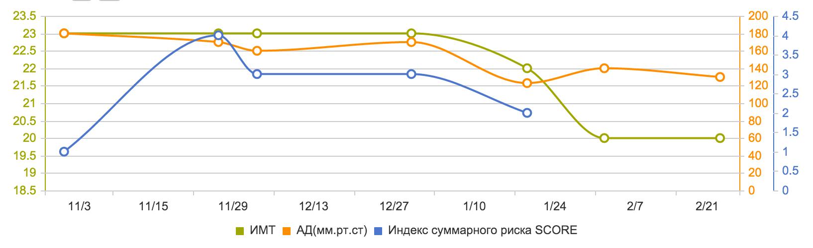 график_линейный 2